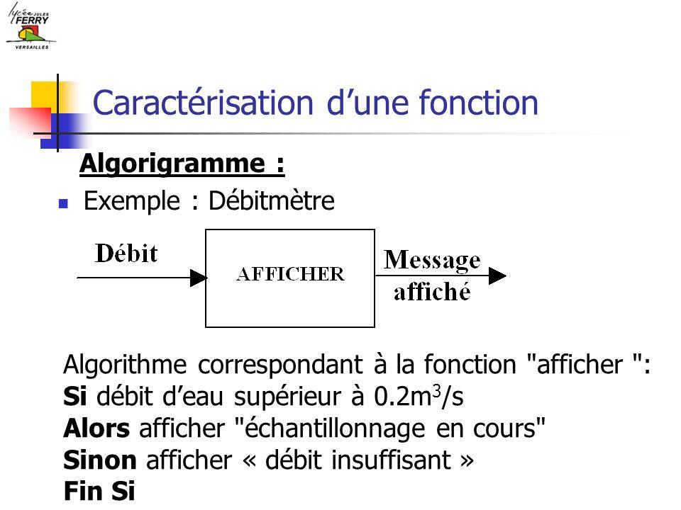 Caractérisation dune fonction Exemple : Débitmètre Algorigramme : Algorithme correspondant à la fonction