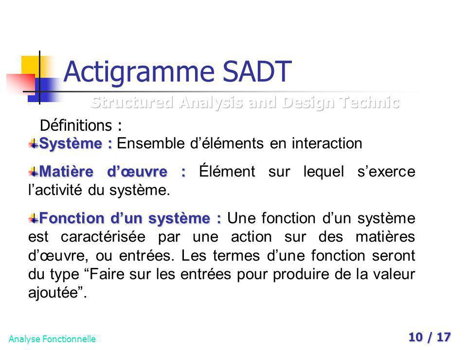 Analyse Fonctionnelle 10 / 17 Actigramme SADT Définitions : Système : Système : Ensemble déléments en interaction Matière dœuvre : Matière dœuvre : Él