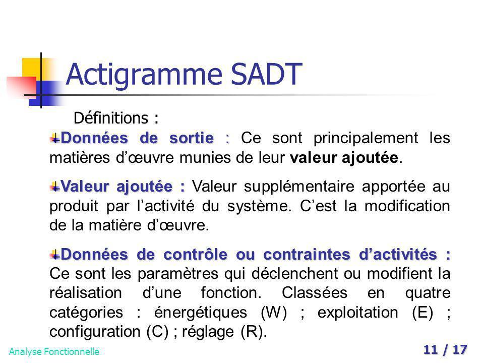 Analyse Fonctionnelle 11 / 17 Actigramme SADT Définitions : Données de sortie : Données de sortie : Ce sont principalement les matières dœuvre munies