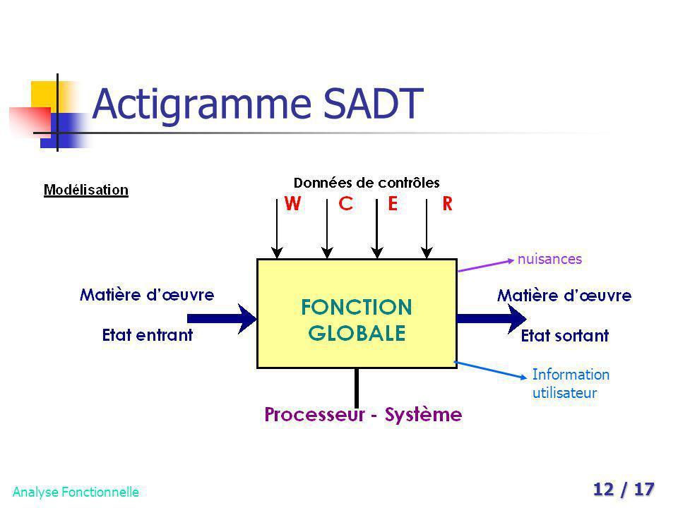 Analyse Fonctionnelle 12 / 17 Actigramme SADT Information utilisateur nuisances