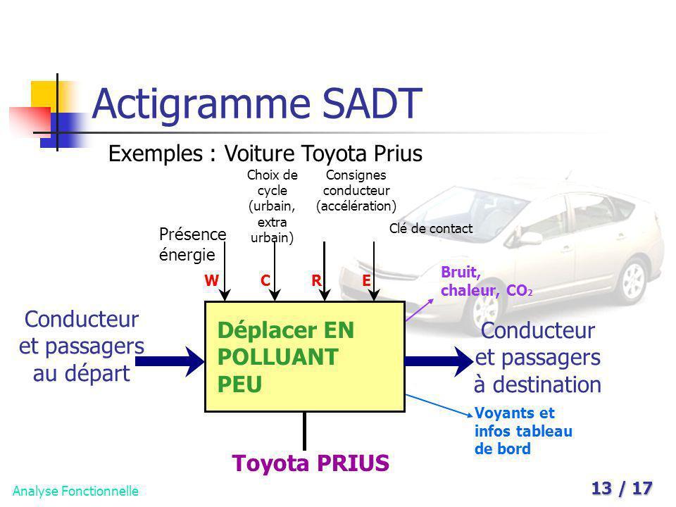 Analyse Fonctionnelle 13 / 17 Actigramme SADT Exemples : Voiture Toyota Prius Déplacer EN POLLUANT PEU Conducteur et passagers au départ Conducteur et