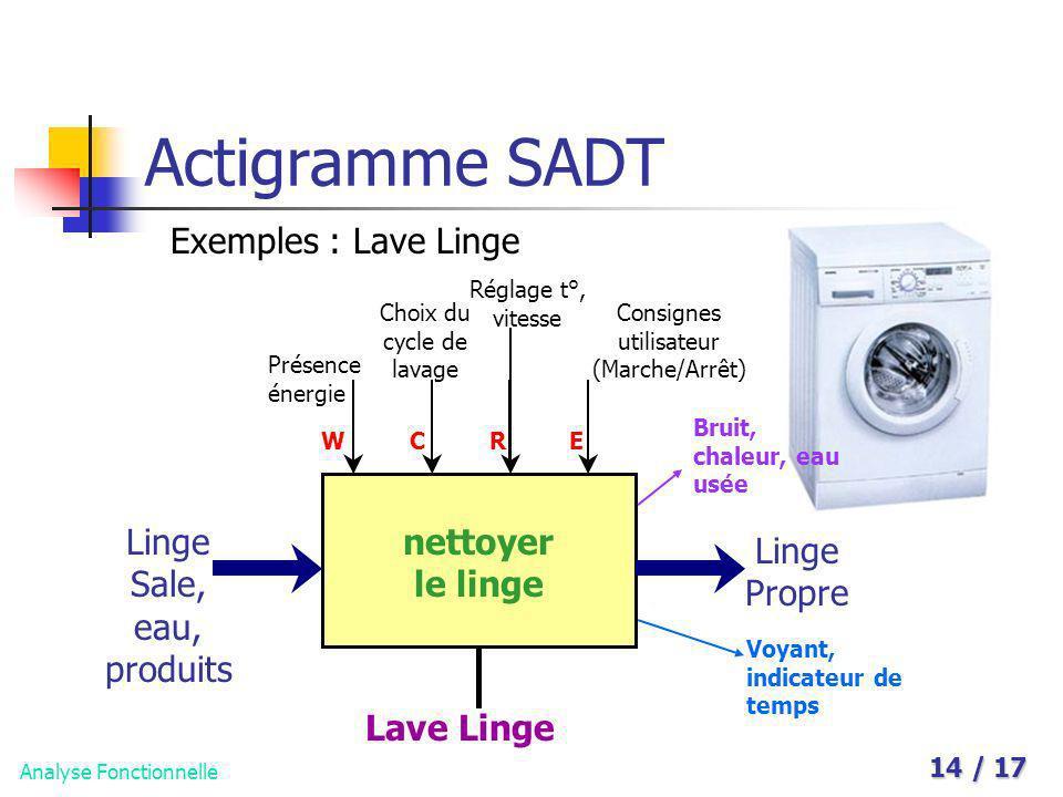 Analyse Fonctionnelle 14 / 17 Actigramme SADT Exemples : Lave Linge nettoyer le linge Linge Sale, eau, produits Linge Propre Lave Linge WCRE Présence