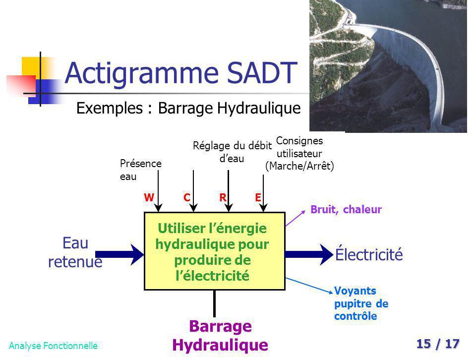 Analyse Fonctionnelle 15 / 17 Actigramme SADT Exemples : Barrage Hydraulique Utiliser lénergie hydraulique pour produire de lélectricité Eau retenue É