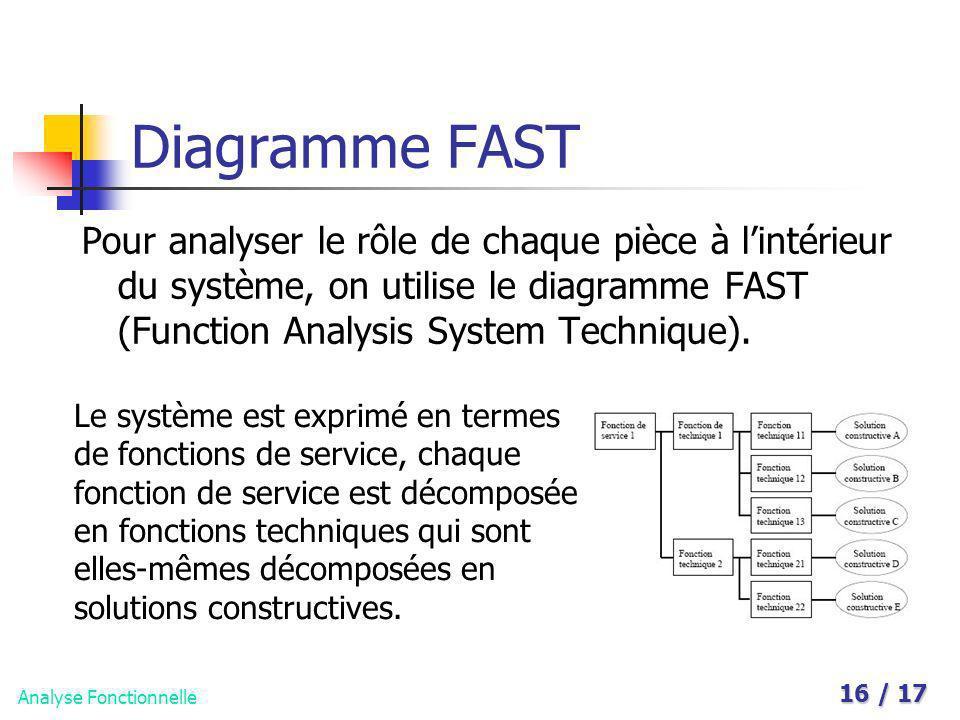 Analyse Fonctionnelle 16 / 17 Diagramme FAST Pour analyser le rôle de chaque pièce à lintérieur du système, on utilise le diagramme FAST (Function Ana