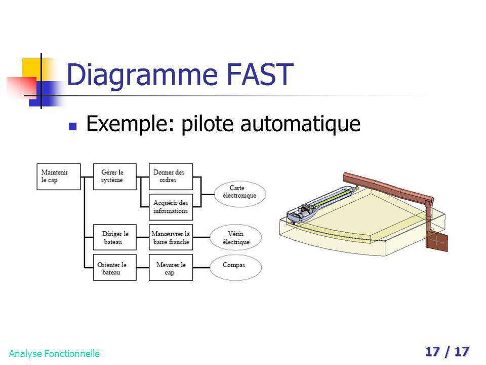 Analyse Fonctionnelle 17 / 17 Diagramme FAST Exemple: pilote automatique
