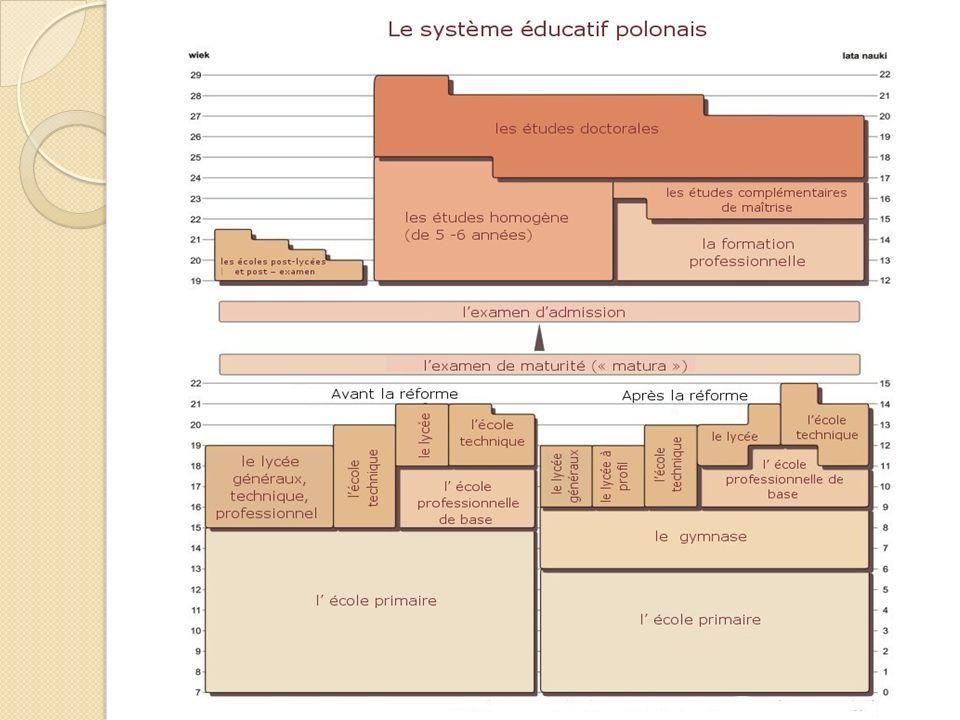 La scolarité actuelle La scolarité actuelle - les classes « de niveau zéro ») - les écoles primaires (6 classes) - les gymnases (3 classes) - les établissements post-gymnasiaux, qui se répartissent entre : * écoles professionnelles de base (2 ou 3 ans) * lycées denseignement général (3 ans) * lycées à profil (3 ans) * établissements denseignement technique (4 ans) - les établissements de formation complémentaire pour les élèves issus des écoles professionnelles de base, qui se divisent en : * lycées denseignement complémentaire (2 ans) * établissements techniques denseignement complémentaire (3 ans) - établissements denseignement post-lycée dans lesquels la scolarité nexcède pas deux ans et demi