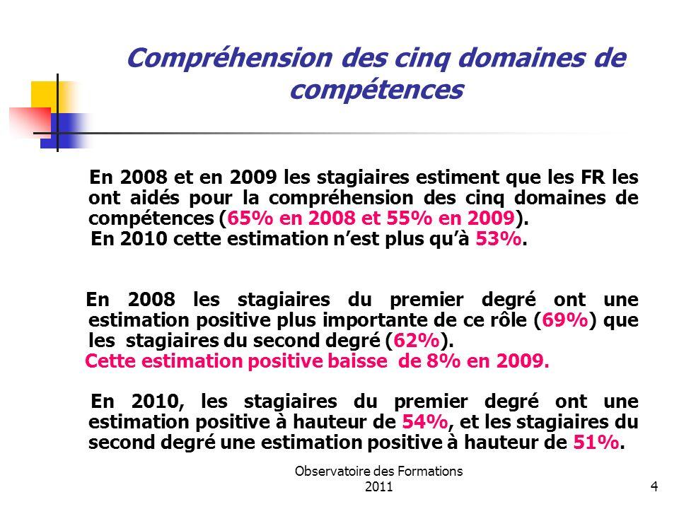 Observatoire des Formations 20114 Compréhension des cinq domaines de compétences En 2008 et en 2009 les stagiaires estiment que les FR les ont aidés p