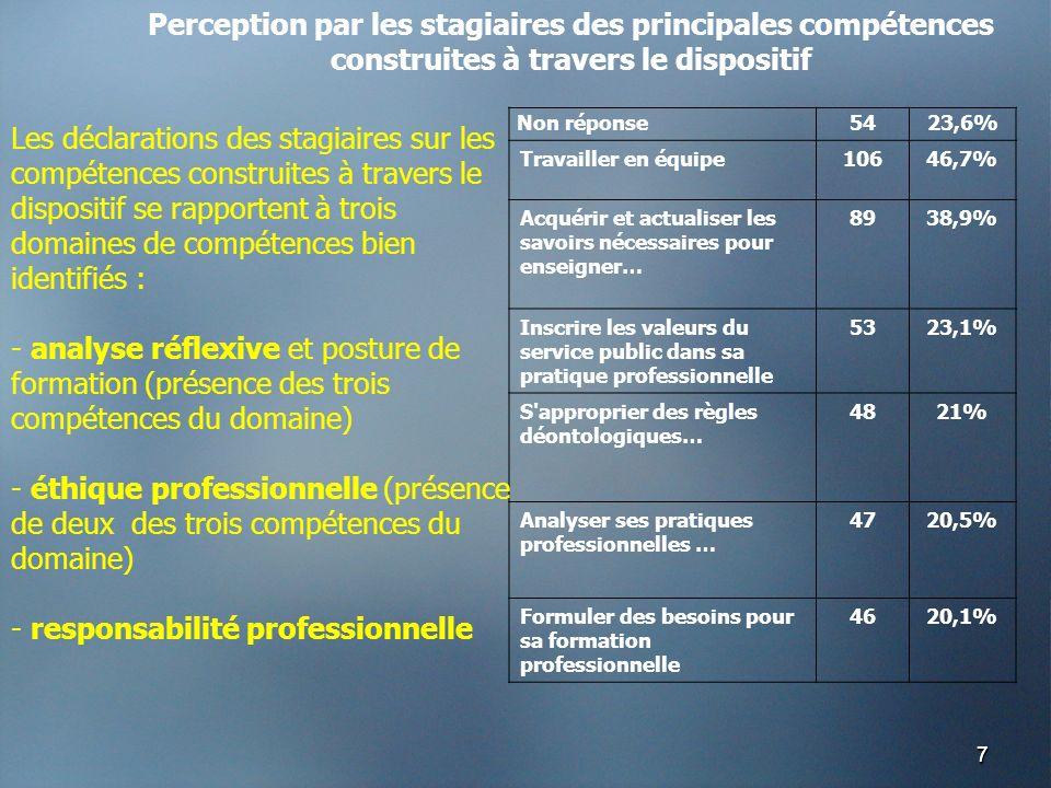 77 Non réponse5423,6% Travailler en équipe10646,7% Acquérir et actualiser les savoirs nécessaires pour enseigner… 8938,9% Inscrire les valeurs du service public dans sa pratique professionnelle 5323,1% S approprier des règles déontologiques… 4821% Analyser ses pratiques professionnelles … 4720,5% Formuler des besoins pour sa formation professionnelle 4620,1% Les déclarations des stagiaires sur les compétences construites à travers le dispositif se rapportent à trois domaines de compétences bien identifiés : - analyse réflexive et posture de formation (présence des trois compétences du domaine) - éthique professionnelle (présence de deux des trois compétences du domaine) - responsabilité professionnelle Perception par les stagiaires des principales compétences construites à travers le dispositif