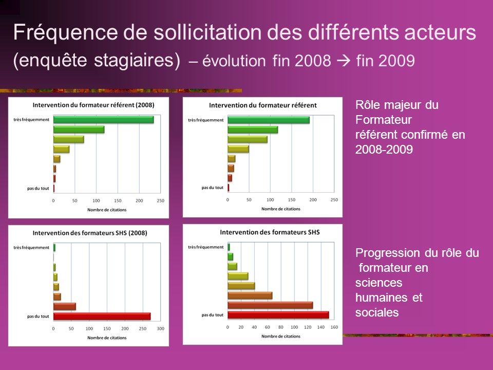 Fréquence de sollicitation des différents acteurs (enquête stagiaires) – évolution fin 2008 fin 2009 Rôle majeur du Formateur référent confirmé en 2008-2009 Progression du rôle du formateur en sciences humaines et sociales