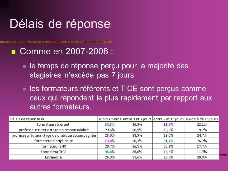 Délais de réponse Comme en 2007-2008 : le temps de réponse perçu pour la majorité des stagiaires nexcède pas 7 jours les formateurs référents et TICE sont perçus comme ceux qui répondent le plus rapidement par rapport aux autres formateurs.