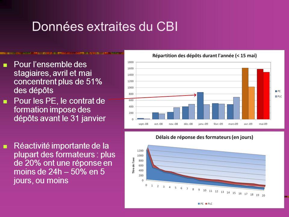 Données extraites du CBI Pour lensemble des stagiaires, avril et mai concentrent plus de 51% des dépôts Pour les PE, le contrat de formation impose des dépôts avant le 31 janvier Réactivité importante de la plupart des formateurs : plus de 20% ont une réponse en moins de 24h – 50% en 5 jours, ou moins