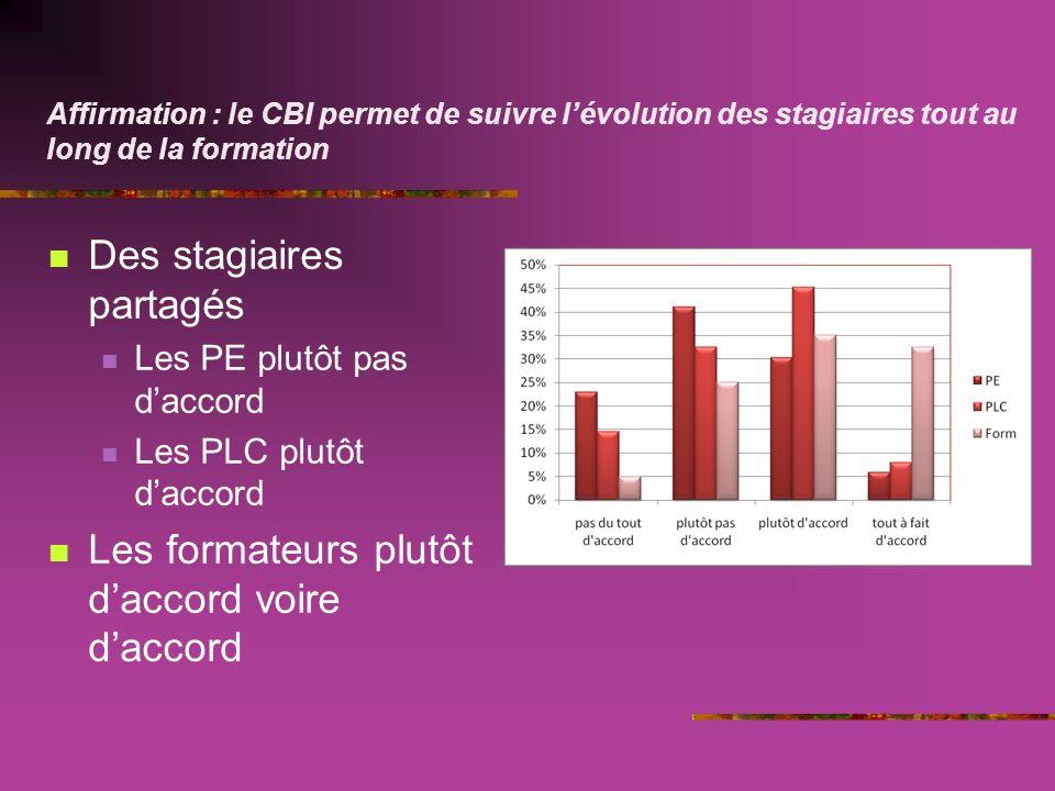 Affirmation : le CBI permet de suivre lévolution des stagiaires tout au long de la formation Des stagiaires partagés Les PE plutôt pas daccord Les PLC plutôt daccord Les formateurs plutôt daccord voire daccord