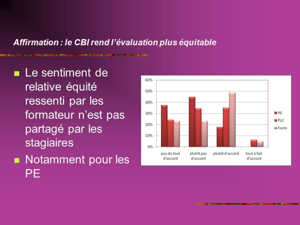 Affirmation : le CBI rend lévaluation plus équitable Le sentiment de relative équité ressenti par les formateur nest pas partagé par les stagiaires Notamment pour les PE