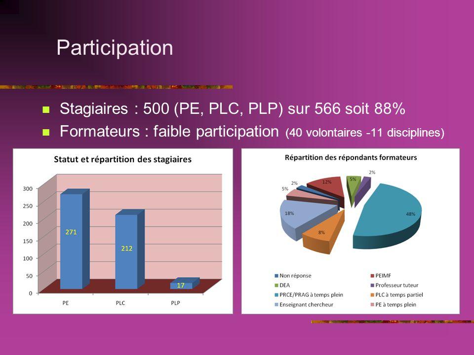 Participation Stagiaires : 500 (PE, PLC, PLP) sur 566 soit 88% Formateurs : faible participation (40 volontaires -11 disciplines)