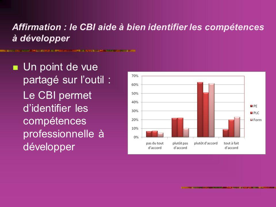 Affirmation : le CBI aide à bien identifier les compétences à développer Un point de vue partagé sur loutil : Le CBI permet didentifier les compétences professionnelle à développer