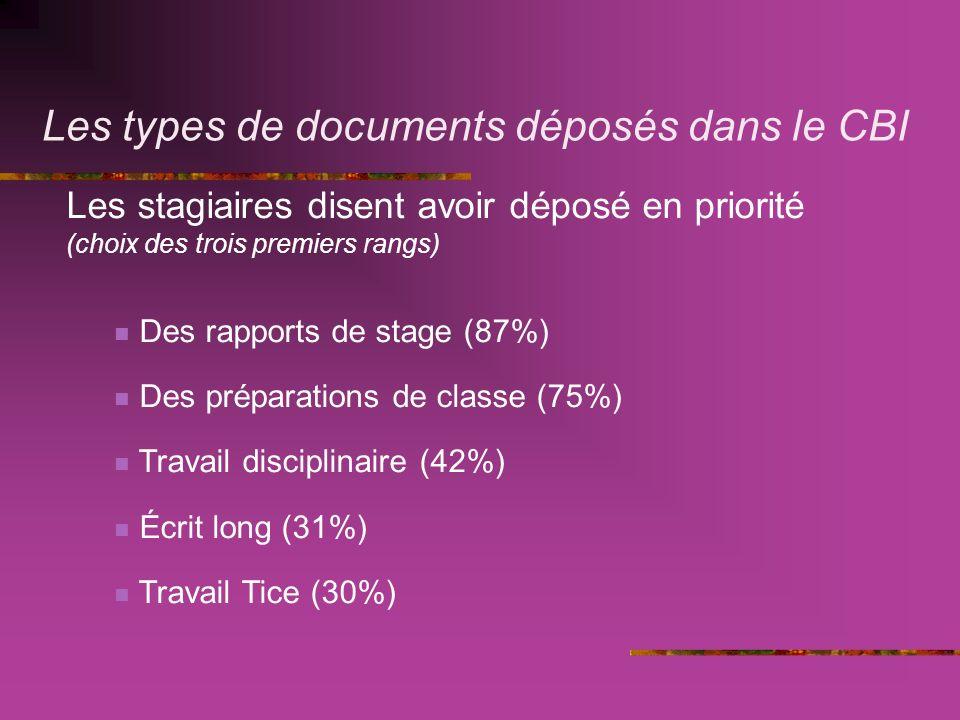 Les types de documents déposés dans le CBI Les stagiaires disent avoir déposé en priorité (choix des trois premiers rangs) Des rapports de stage (87%) Des préparations de classe (75%) Travail disciplinaire (42%) Écrit long (31%) Travail Tice (30%)