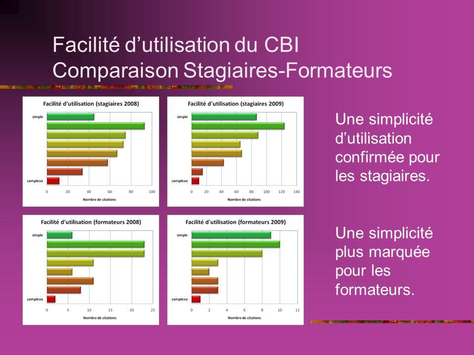 Facilité dutilisation du CBI Comparaison Stagiaires-Formateurs Une simplicité dutilisation confirmée pour les stagiaires.