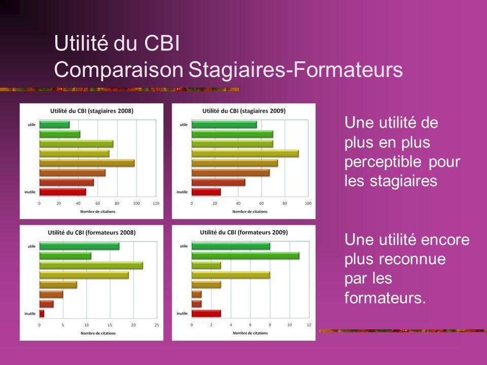 Utilité du CBI Comparaison Stagiaires-Formateurs Une utilité de plus en plus perceptible pour les stagiaires Une utilité encore plus reconnue par les formateurs.