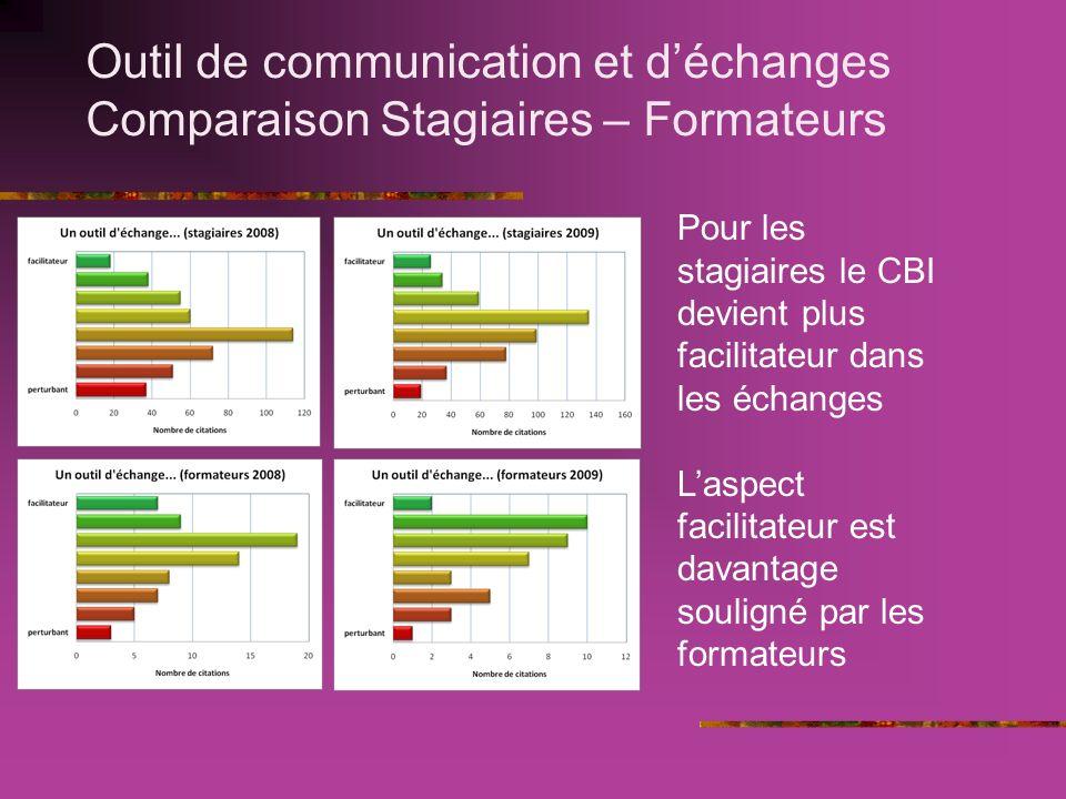 Outil de communication et déchanges Comparaison Stagiaires – Formateurs Pour les stagiaires le CBI devient plus facilitateur dans les échanges Laspect facilitateur est davantage souligné par les formateurs