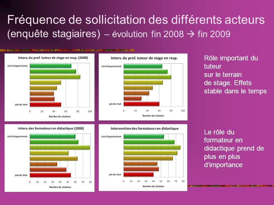 Fréquence de sollicitation des différents acteurs (enquête stagiaires) – évolution fin 2008 fin 2009 Rôle important du tuteur sur le terrain de stage.