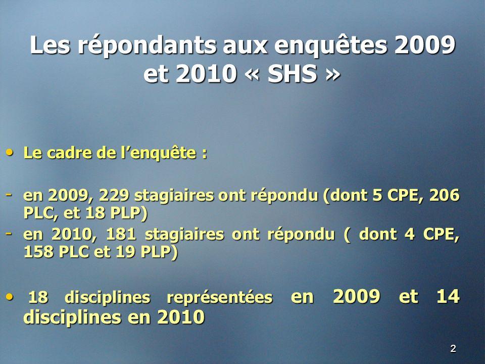 22 Les répondants aux enquêtes 2009 et 2010 « SHS » Le cadre de lenquête : Le cadre de lenquête : - en 2009, 229 stagiaires ont répondu (dont 5 CPE, 206 PLC, et 18 PLP) - en 2010, 181 stagiaires ont répondu ( dont 4 CPE, 158 PLC et 19 PLP) 18 disciplines représentées en 2009 et 14 disciplines en 2010 18 disciplines représentées en 2009 et 14 disciplines en 2010