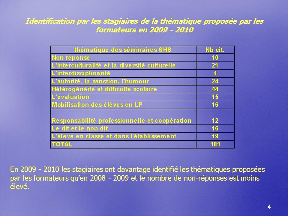4 Identification par les stagiaires de la thématique proposée par les formateurs en 2009 - 2010 En 2009 - 2010 les stagiaires ont davantage identifié les thématiques proposées par les formateurs quen 2008 - 2009 et le nombre de non-réponses est moins élevé.
