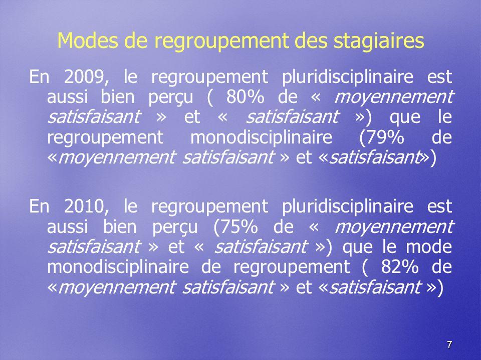7 Modes de regroupement des stagiaires En 2009, le regroupement pluridisciplinaire est aussi bien perçu ( 80% de « moyennement satisfaisant » et « satisfaisant ») que le regroupement monodisciplinaire (79% de «moyennement satisfaisant » et «satisfaisant») En 2010, le regroupement pluridisciplinaire est aussi bien perçu (75% de « moyennement satisfaisant » et « satisfaisant ») que le mode monodisciplinaire de regroupement ( 82% de «moyennement satisfaisant » et «satisfaisant »)