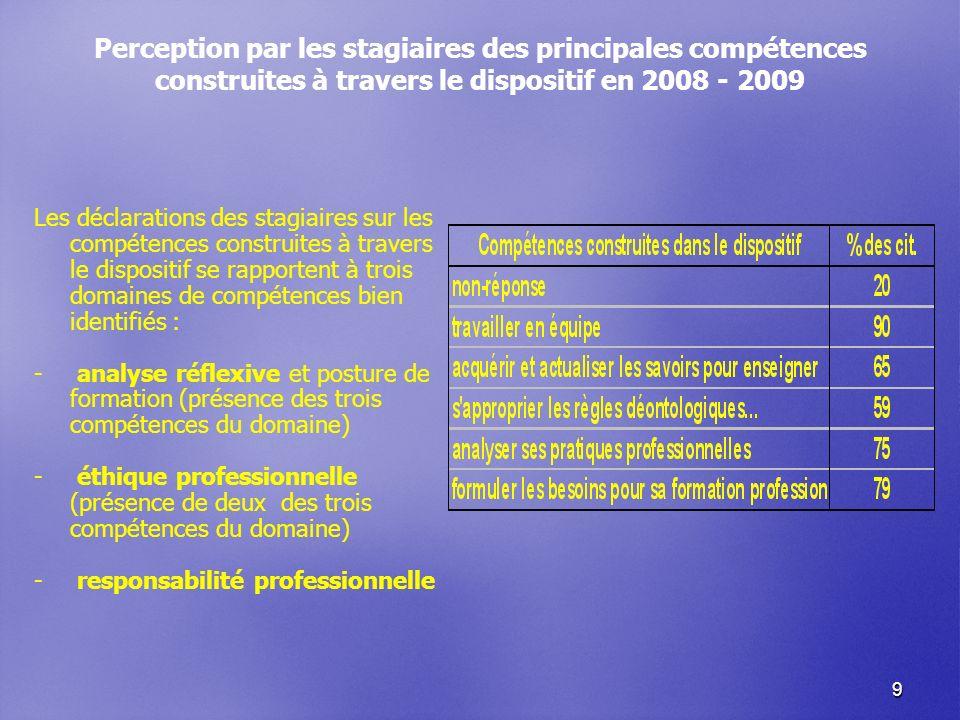 9 Perception par les stagiaires des principales compétences construites à travers le dispositif en 2008 - 2009 Les déclarations des stagiaires sur les compétences construites à travers le dispositif se rapportent à trois domaines de compétences bien identifiés : - - analyse réflexive et posture de formation (présence des trois compétences du domaine) - - éthique professionnelle (présence de deux des trois compétences du domaine) - - responsabilité professionnelle