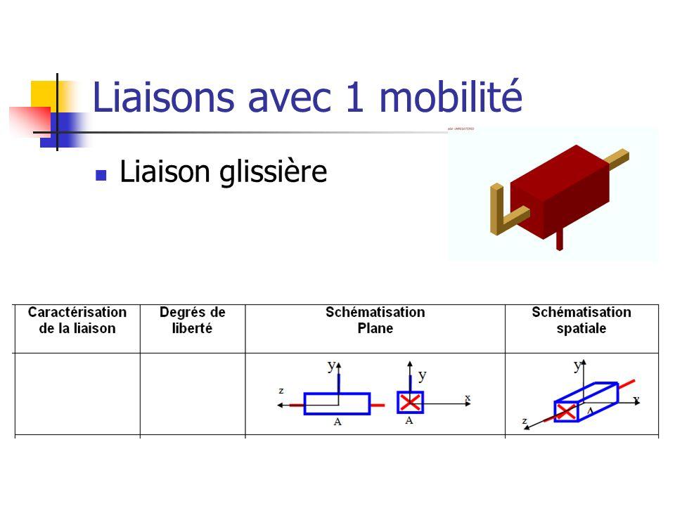 Liaisons avec 1 mobilité Liaison glissière