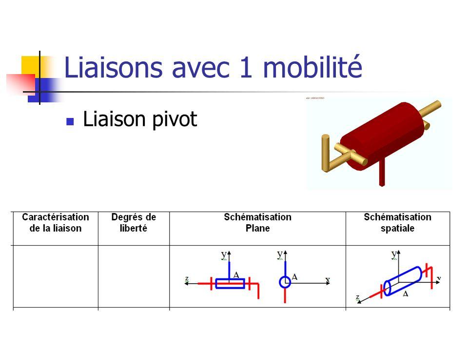Liaisons avec 1 mobilité Liaison pivot