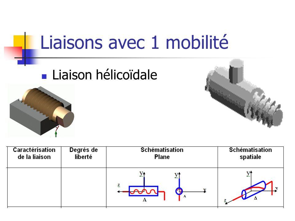 Liaisons avec 1 mobilité Liaison hélicoïdale