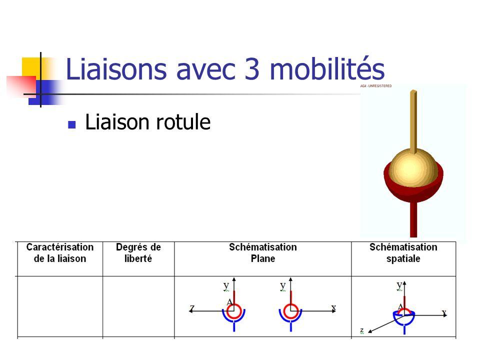 Liaisons avec 3 mobilités Liaison rotule