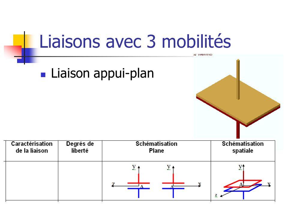 Liaisons avec 3 mobilités Liaison appui-plan