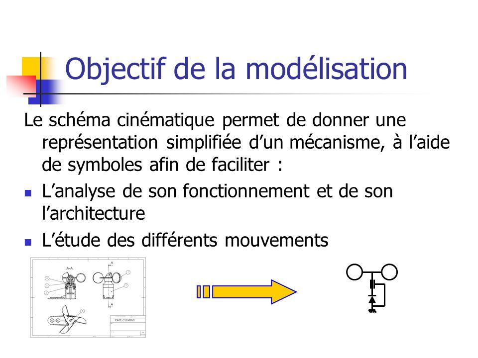 Objectif de la modélisation Le schéma cinématique permet de donner une représentation simplifiée dun mécanisme, à laide de symboles afin de faciliter