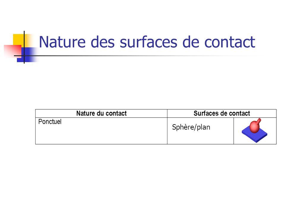 Nature des surfaces de contact Sphère/plan
