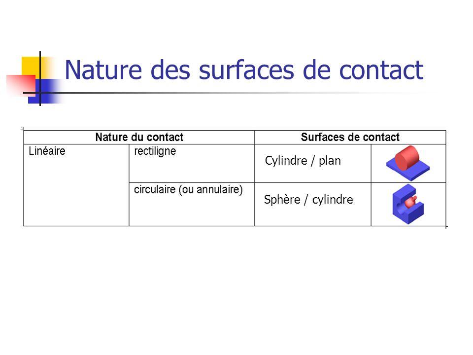 Nature des surfaces de contact Cylindre / plan Sphère / cylindre