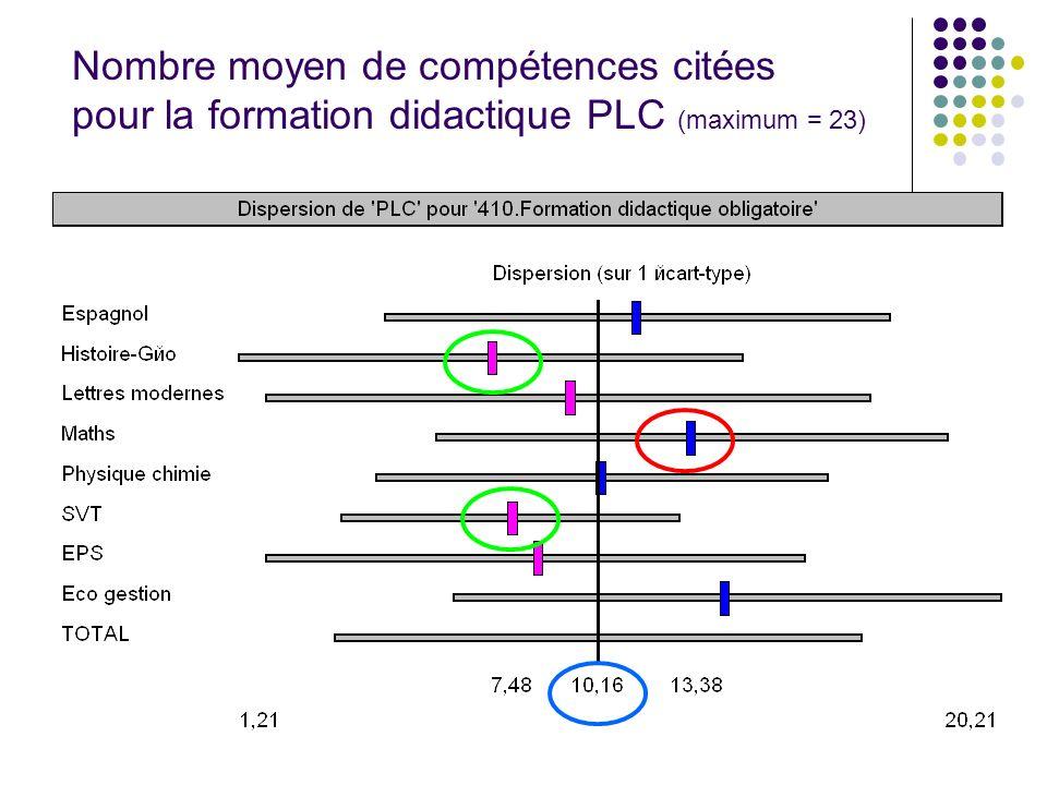 Nombre moyen de compétences citées pour la formation didactique PLC (maximum = 23)