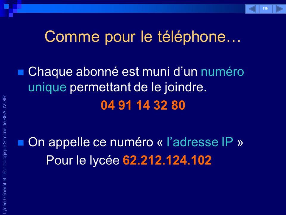 Lycée Général et Technologique Simone de BEAUVOIR Comme pour le téléphone… Chaque abonné est identifié par une adresse unique 1, rue du Rempart – Marseille Dans Internet, cest « le nom de domaine » Deux exemples connus : google.com et free.fr FIN