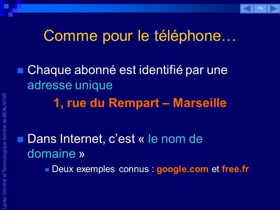 Lycée Général et Technologique Simone de BEAUVOIR Comme pour le téléphone… On a senti le besoin de créer un annuaire dans lequel chaque nom de domaine a une adresse IP correspondante Dans Internet, cet annuaire sappelle « Système de nom de domaine » DNS : Domain Name Service.