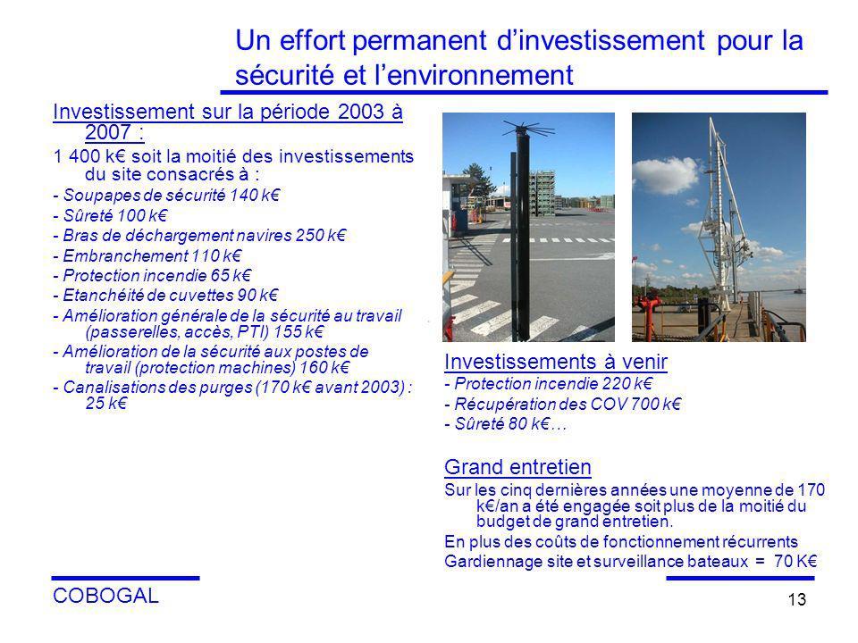 COBOGAL 13 Un effort permanent dinvestissement pour la sécurité et lenvironnement Investissement sur la période 2003 à 2007 : 1 400 k soit la moitié d