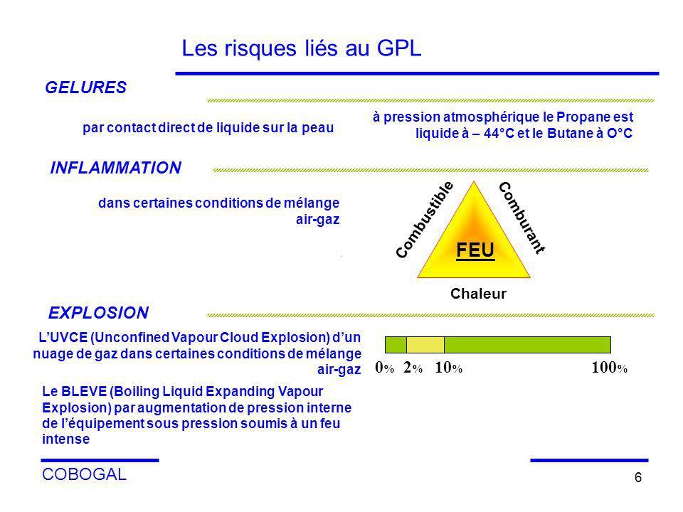 COBOGAL 6 Les risques liés au GPL EXPLOSION 0 % 2 % 10 % 100 % LUVCE (Unconfined Vapour Cloud Explosion) dun nuage de gaz dans certaines conditions de