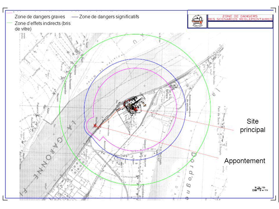 COBOGAL 8 Rayon du Plan Particulier dIntervention Le PPI (plan particulier dIntervention) vise lextérieur du site et est de la responsabilité du Préfet.