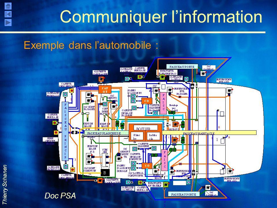 Thierry Schanen Communiquer linformation Exemple dans lautomobile : Doc PSA