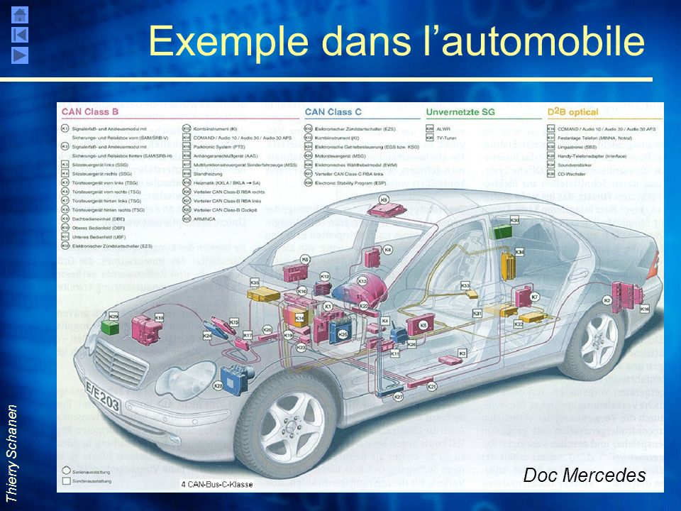 Thierry Schanen Exemple dans lautomobile Doc Mercedes