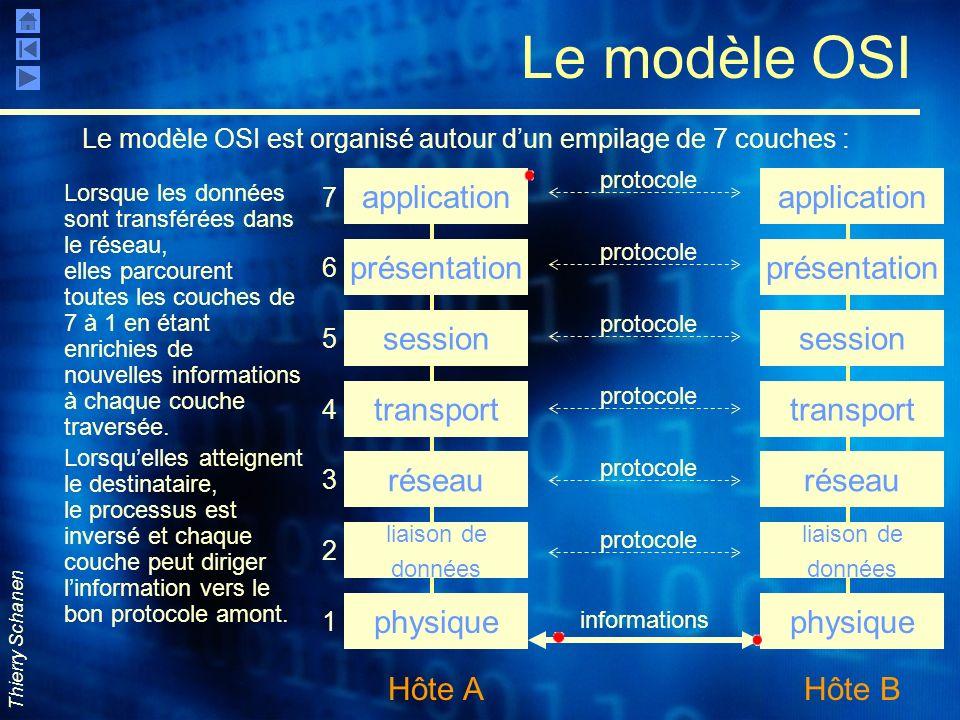 Thierry Schanen Le modèle OSI Le modèle OSI est organisé autour dun empilage de 7 couches : application présentation session transport réseau liaison