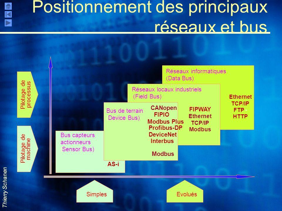 Thierry Schanen Positionnement des principaux réseaux et bus Ethernet TCP/IP FTP - HTTP Réseaux informatiques (Data Bus) SimplesEvolués Pilotage de ma