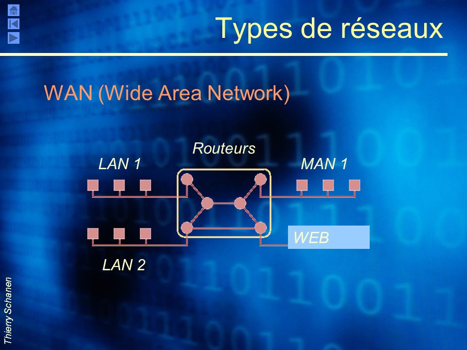 Thierry Schanen Types de réseaux WAN (Wide Area Network) LAN 1 LAN 2 MAN 1 WEB Routeurs
