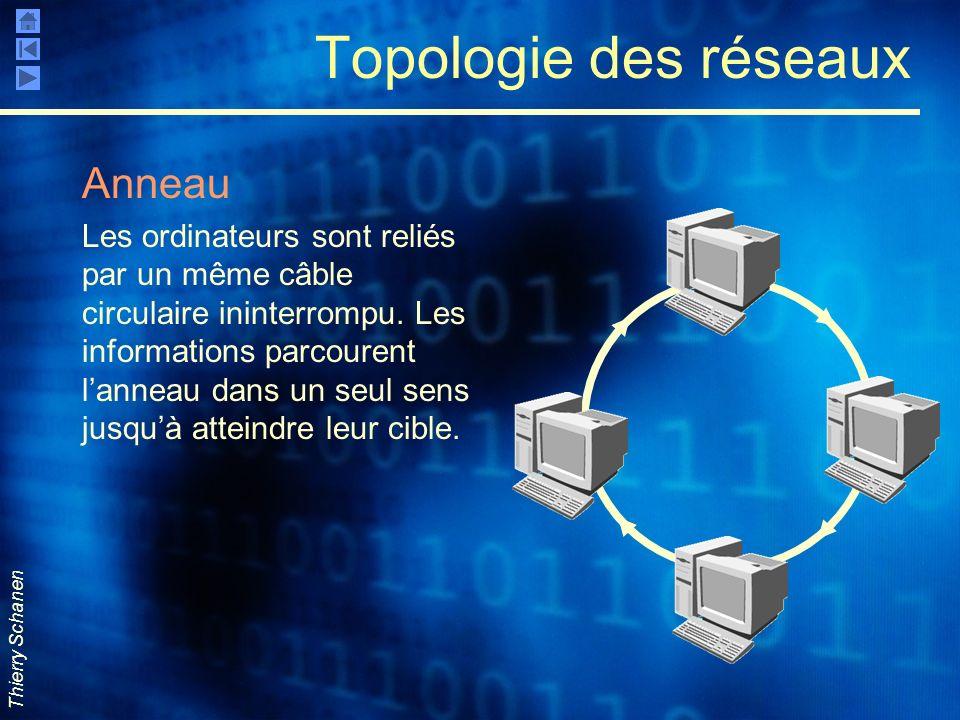 Thierry Schanen Topologie des réseaux Anneau Les ordinateurs sont reliés par un même câble circulaire ininterrompu. Les informations parcourent lannea
