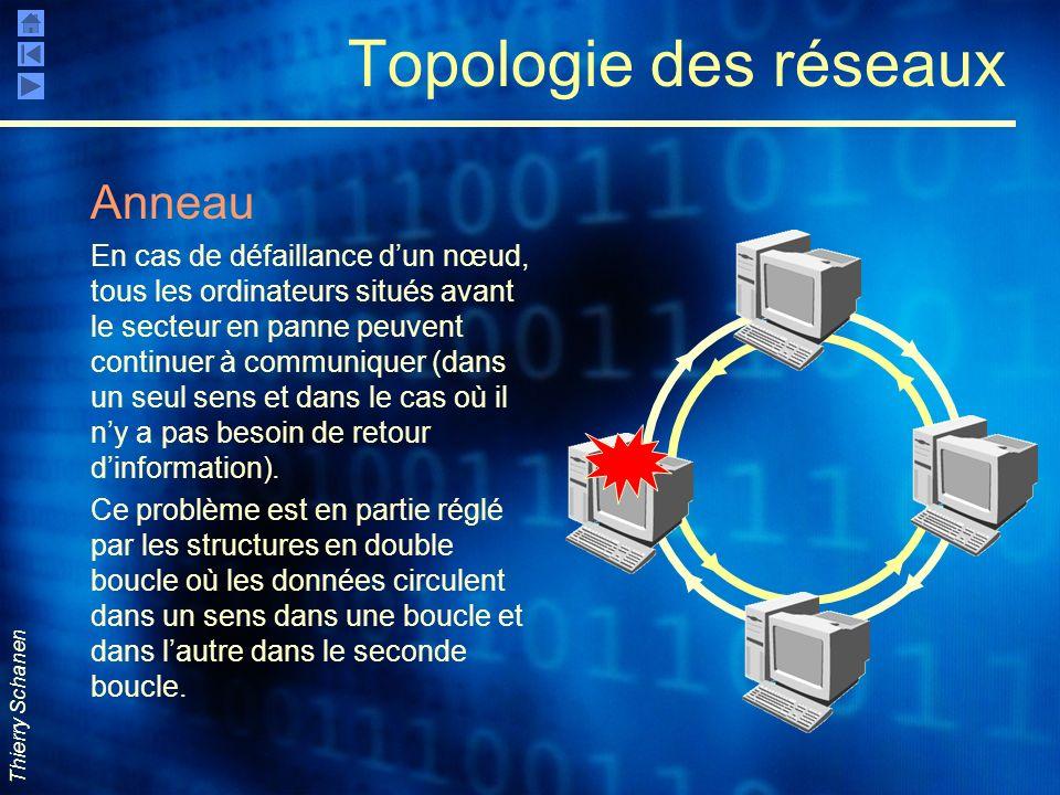 Thierry Schanen Topologie des réseaux Anneau En cas de défaillance dun nœud, tous les ordinateurs situés avant le secteur en panne peuvent continuer à