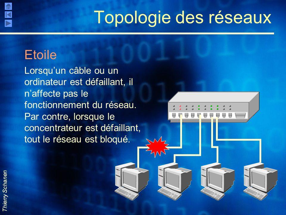 Thierry Schanen Topologie des réseaux Etoile Lorsquun câble ou un ordinateur est défaillant, il naffecte pas le fonctionnement du réseau. Par contre,